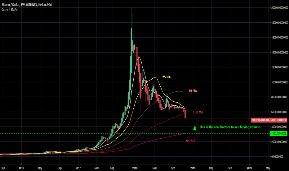 BTCUSD: BTCUSD - There's more to go before the reversal. Need Patience.