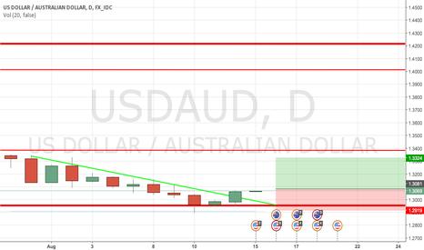USDAUD: USD/AUD
