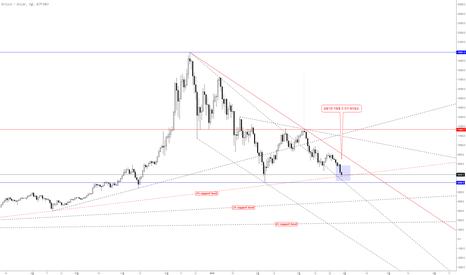 BTCUSD: Bitcoin Bullish pennant pattern