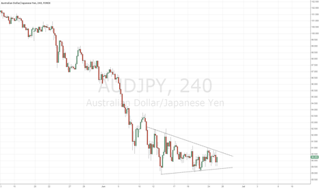 AUDJPY: AUDJPY wedge pattern