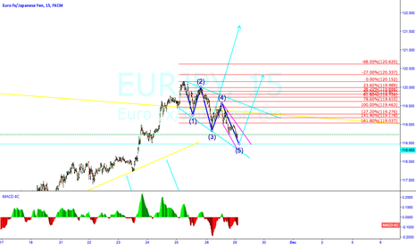 EURJPY: EURJPY potential long