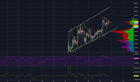 BTCUSD: And yet another bull flag forms on BTCUSD.