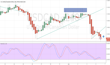 USDCAD: bearish