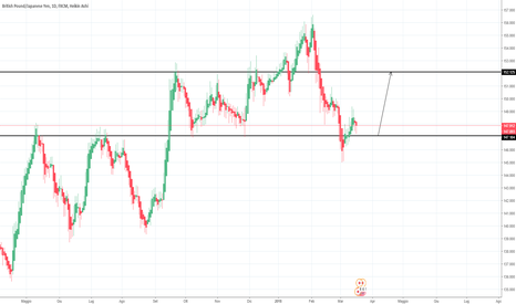 GBPJPY: GBP/JPY= Parte un Rally?