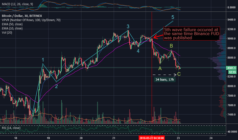 BTCUSD: 5th wave failure cut BTC bullrun short, sent into ABC correction