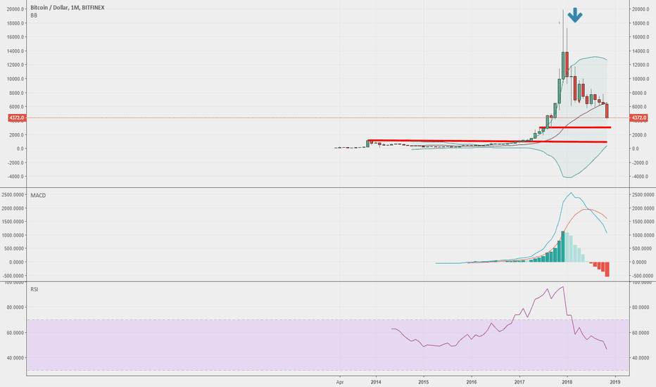 BTCUSD: Bitcoin going to hit 3000 Usd as 1st target. 2nd target at 1000