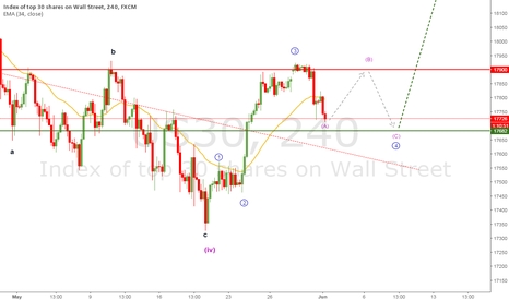 US30: DOW JONES WAVE ANALYSIS 01 JUN 2016