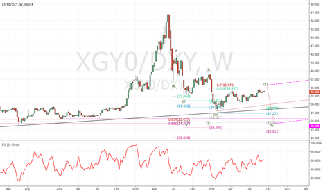XGY0/DXY: To be clear I'm an optimism and I take this as a long