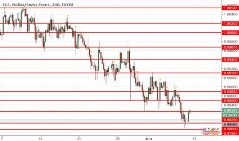 USDCHF: USD/CHF: dólar fica sob a pressão