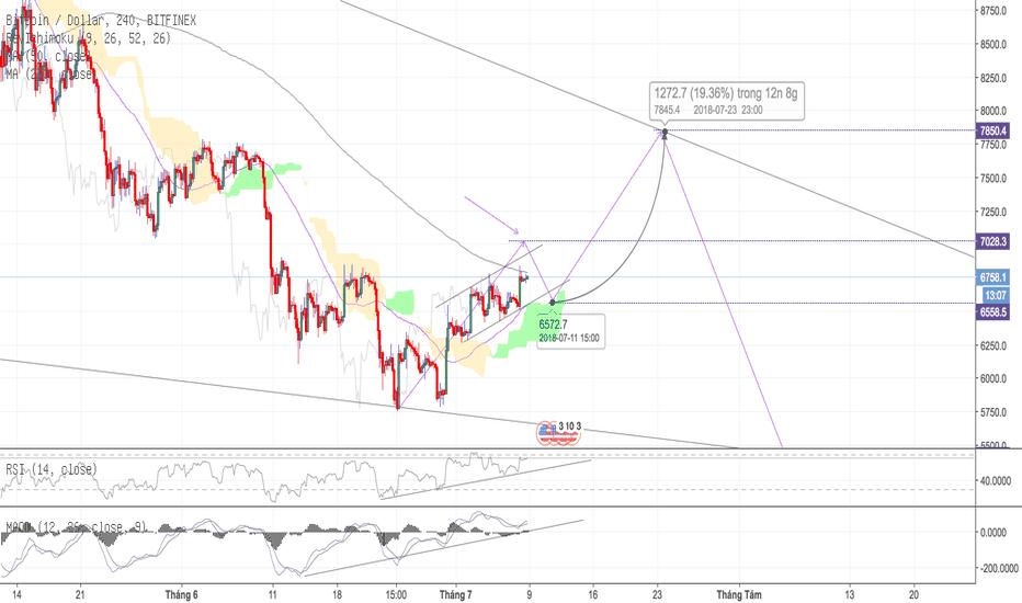 BTCUSD: BTC/USD - H4 - Tiến tới mục tiêu giá 7800