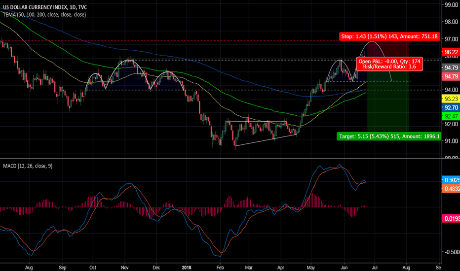 DXY: A Second Head and Shoulders Forming