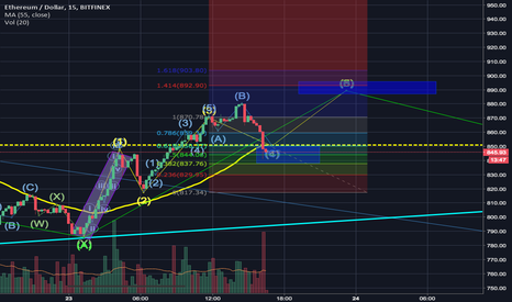 ETHUSD: Short/Medium ETH possible end of large sub B wave of larger C