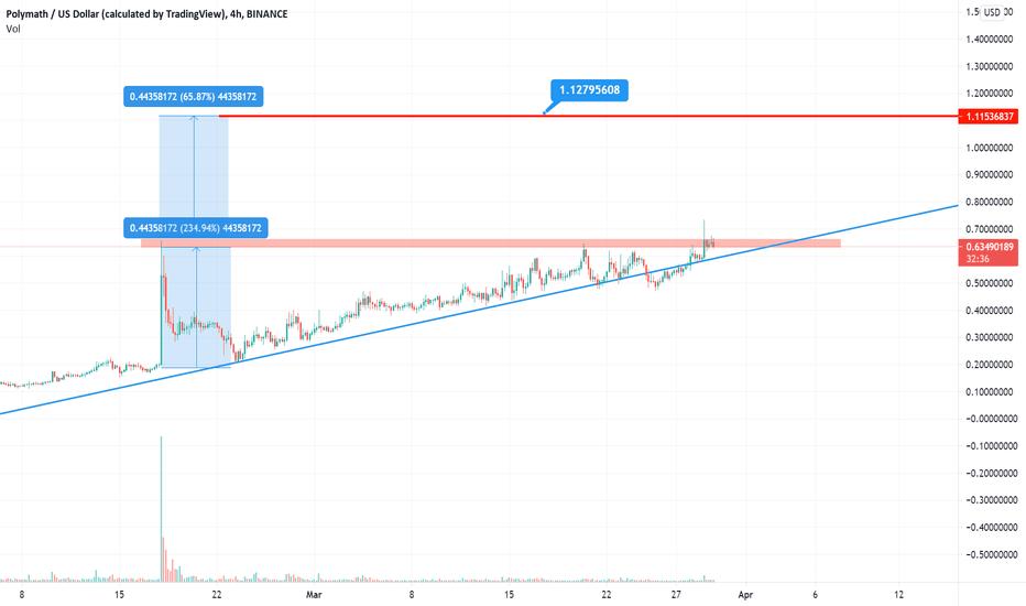 polymath btc tradingview