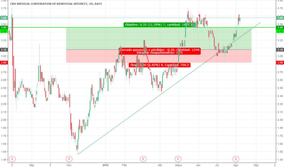 CRHM: TP in CRHM STOCK