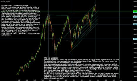 UKX: FTSE 100: UKX Inter-Generational High: Super Cycle only half way