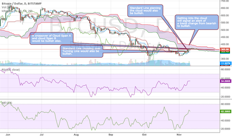 BTCUSD: Looking for a Bullish Ichimoku setup.