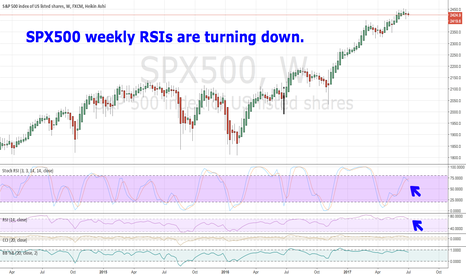 SPX500: The SPX500 weekly RSIs are turning down.