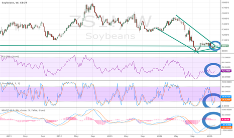 ZS1!: Soybean (ZS) Testing Downchannel/Descending Wedge Resistance
