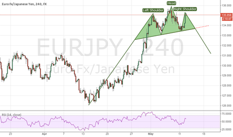 EURJPY: Beautiful H&S pattern