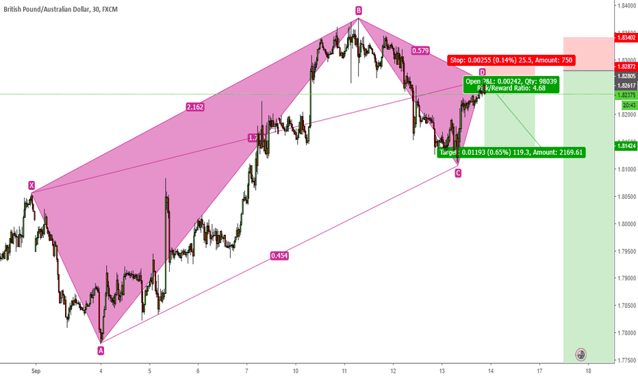 GBPAUD: GBPAUD Bearish 5-0