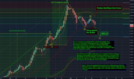 BTCUSD: Bitcoin Analysis: Weekly Bearish TK Cross & Full Trend Overview