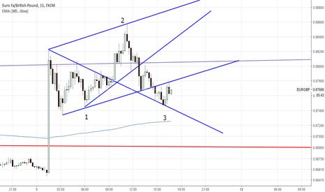 EURGBP: Bullish wolfe wave (As I said before Price hit 0.88200)