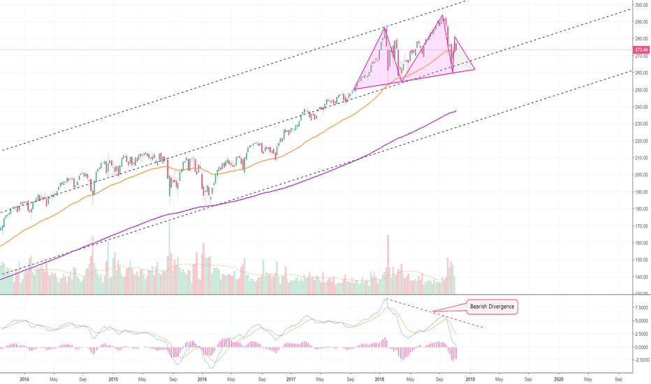 SPY: The Sharks Are Circling, in The S&P 500! (SPY)