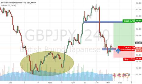 GBPJPY: Покупка валютной пары GBPJPY