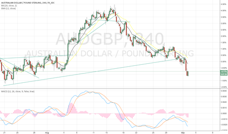 AUDGBP: go on short it AUDGBP