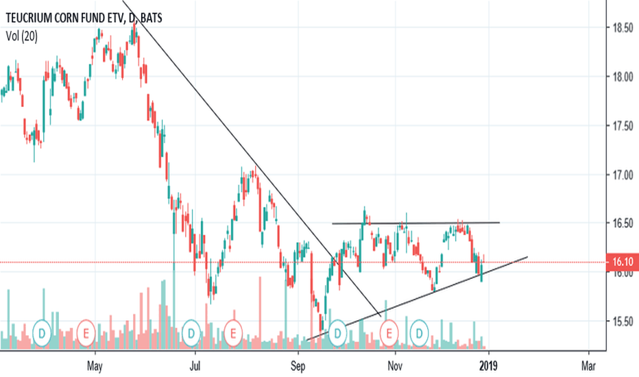 CORN: $CORN Consolidation for a possible move up