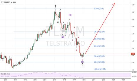 TLS: Telstra   tls
