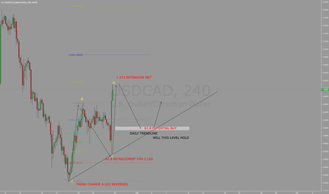 USDCAD: USDCAD QUICK SHORT