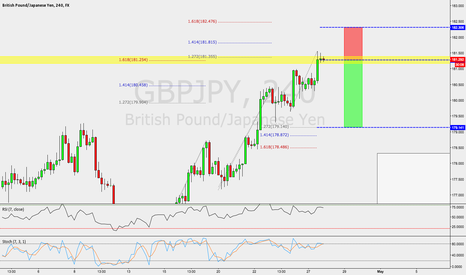 GBPJPY: GBPJPY / 4HR / SHORT STRUCTURE + CONFLUENCE