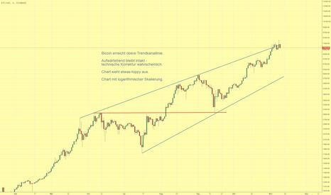 BTCUSD: Bitcoin  ist Toppy an der oberen oberen Trendkanallinie