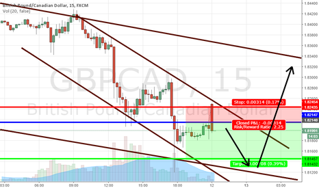 GBPCAD: Potential to get short on GBPCad