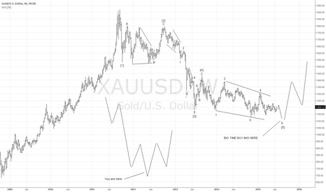 XAUUSD: GOLD WEEKLY ELLIOTT WAVE CHART