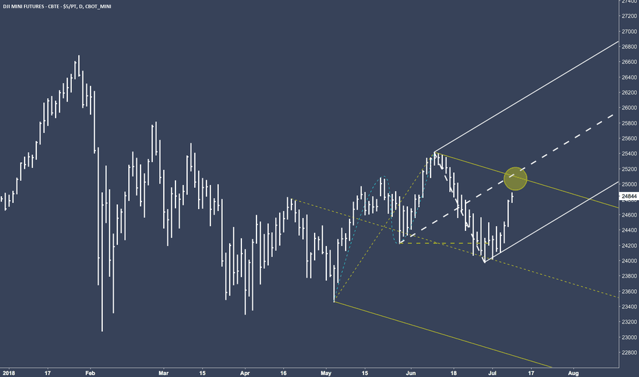 YM1!: YM - DJI climbing up to the confluence