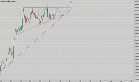 BARC: Bank Stocks pt.1