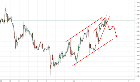 GBPUSD: ENDİNG CHANNEL VE TAKOZ