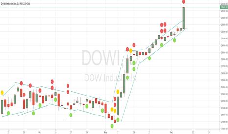 DOWI: long cut