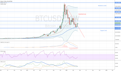 BTCUSDT: Bitcoin Weekly Chart Confirms Uptrend