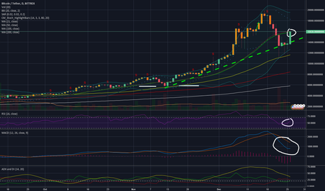 BTCUSDT: BTC watch for clean break above 21day SMA, rsi/macd good2go