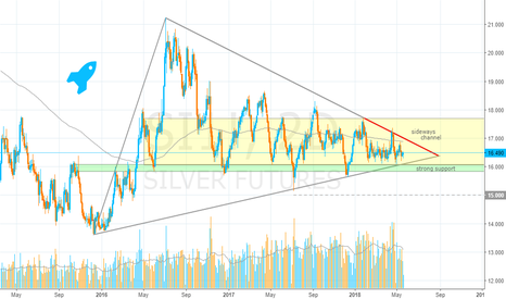 SI1!: Silver, Symmetrical Triangle Analysis