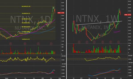 NTNX: $NTNX  - Daily& Weekly chart.