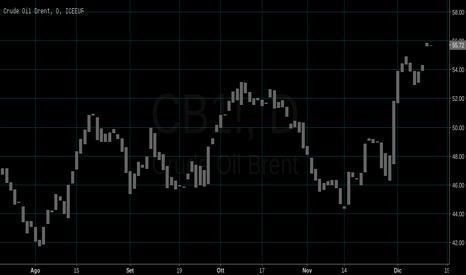 CB1!: IL Mercato del Petrolio tra New York e Londra