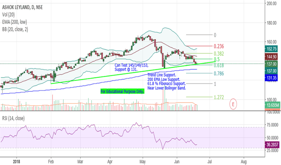 ASHOKLEY: Ashok Leyland - At Support.