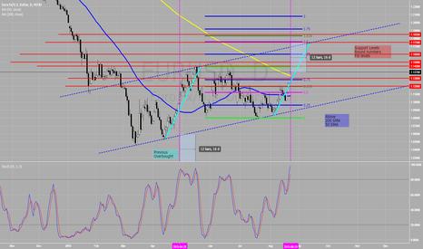 EURUSD: Short on Euro? I wouldn't be so sure!