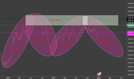 XAUUSD: something about gold