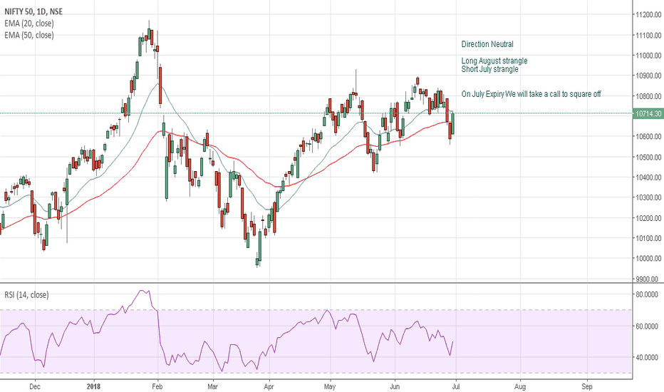 NIFTY: Nifty july /August strategy 4 - Direction Neutral -Office folks