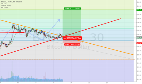 BTCUSD: Break of outer downtrend line at consolidation point